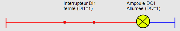 1 contact NO actionné (=1) en série avec 1 sortie