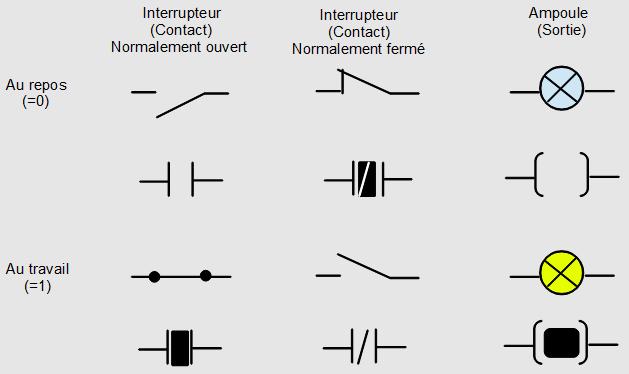 Analogie entre les symboles électrique et les symboles Ladder