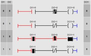 Contact NO en série avec un contact NC en serie avec une sortie: 4 combinaisons possibles.
