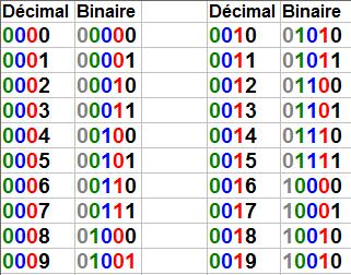 Système de comptage décimal - binaire